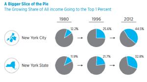 1 percent income