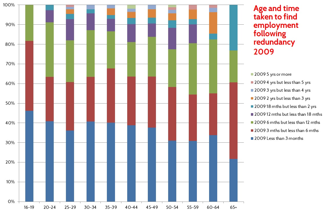 age discrimination and redundancy
