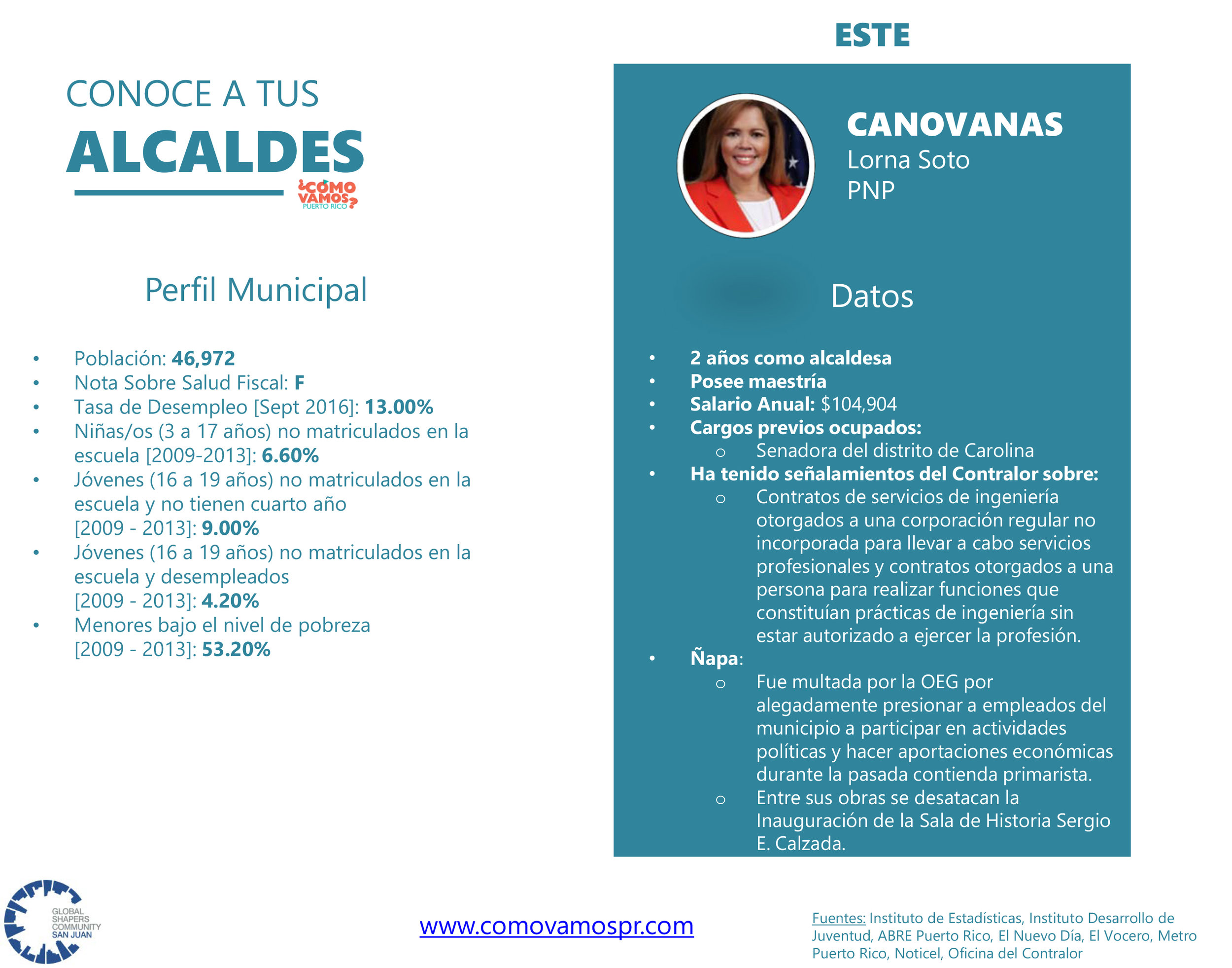 Alcaldes_Este_Canóvanas.jpg