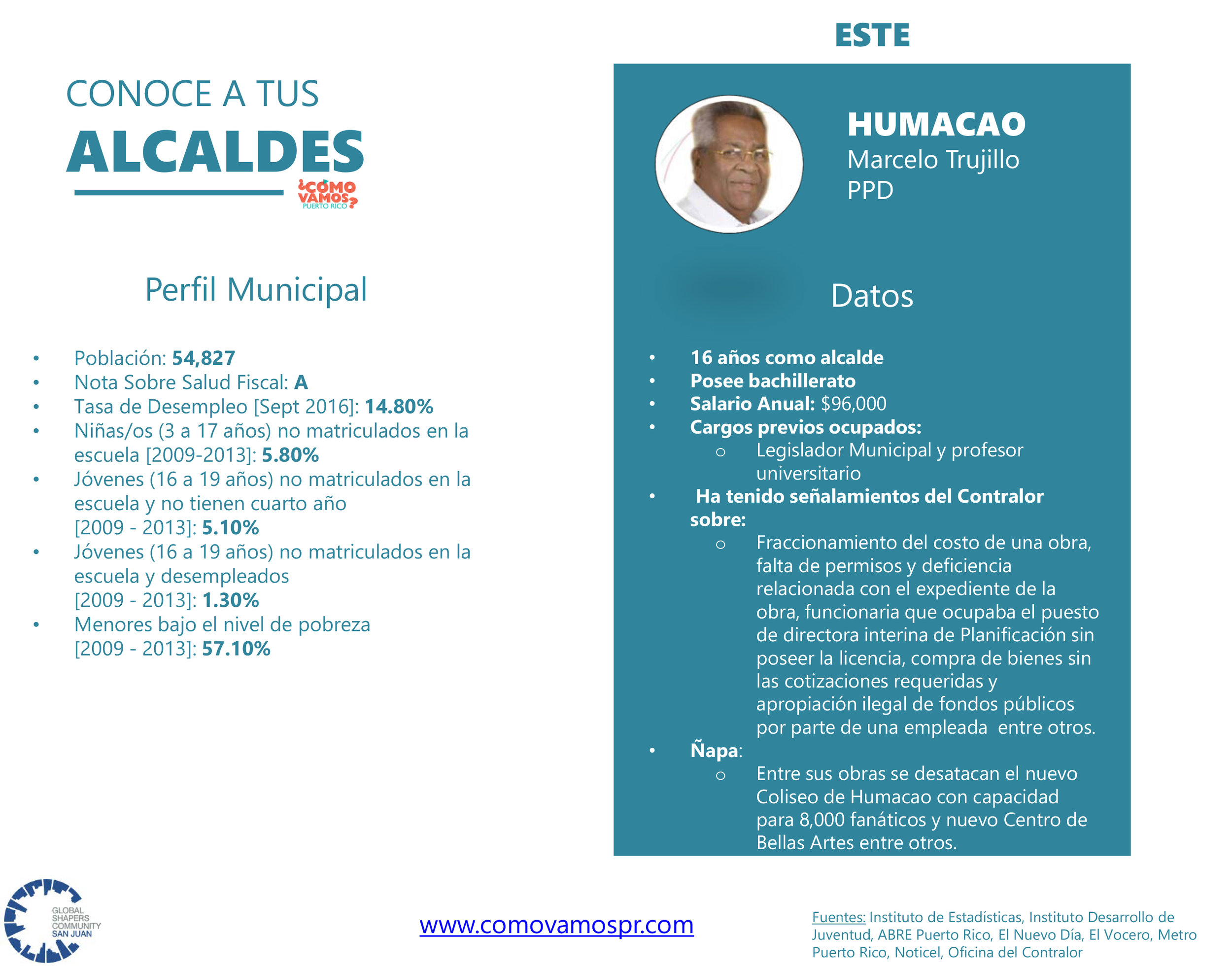 Alcaldes_Este_Humacao.jpg