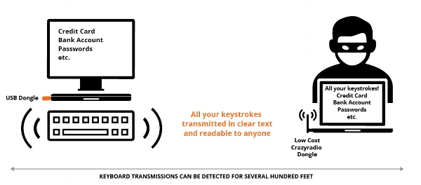 DIAGRAM 2: How KeySniffer works   User types on their keyboard, with unencrypted data being transmitted wirelessly to the USB dongle plugged into their computer. An attacker is in range with a laptop and USB dongle, and also receives the same unencrypted keystrokes.