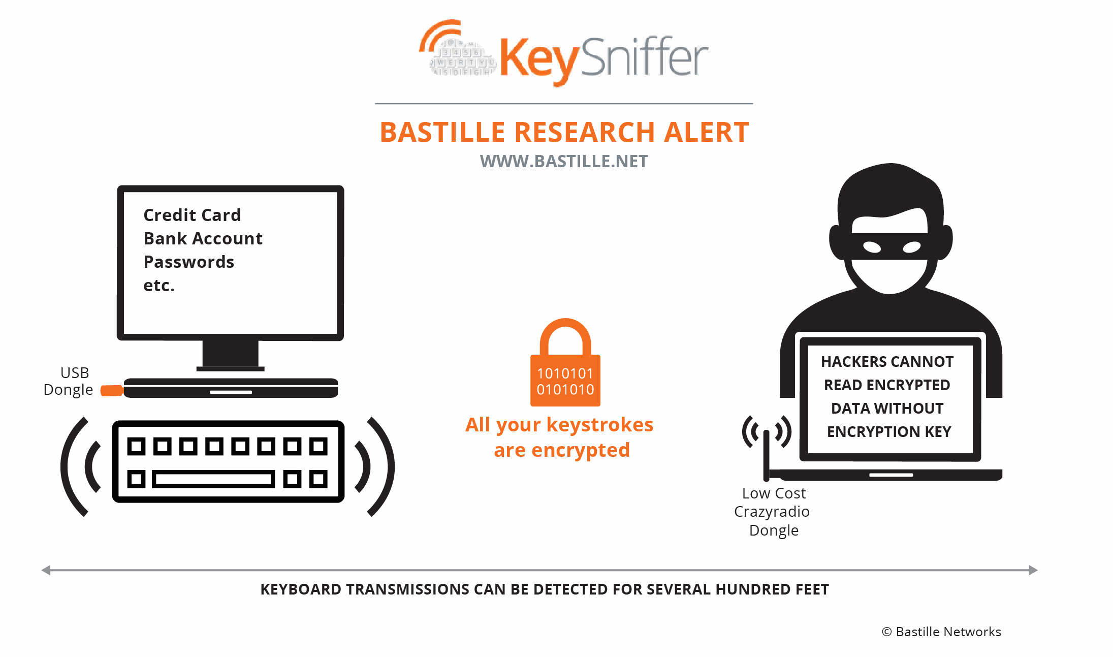 Bastille Networks - How it works with keyboards safe from KeySniffer vulnerability