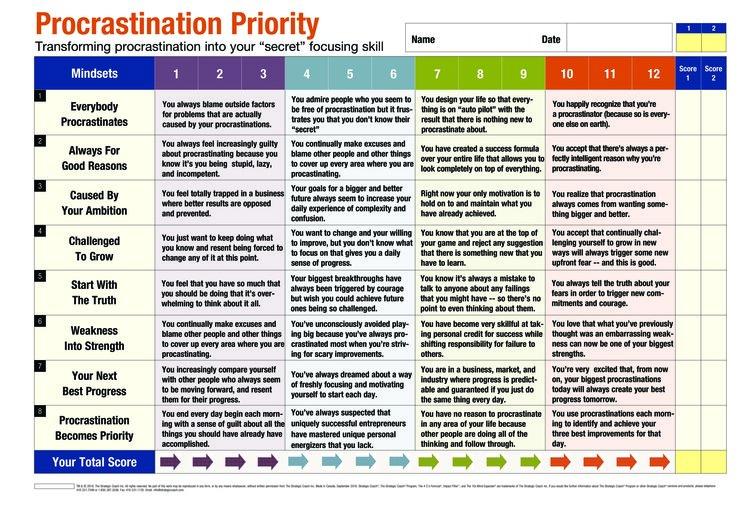 Procrastination Scorecard