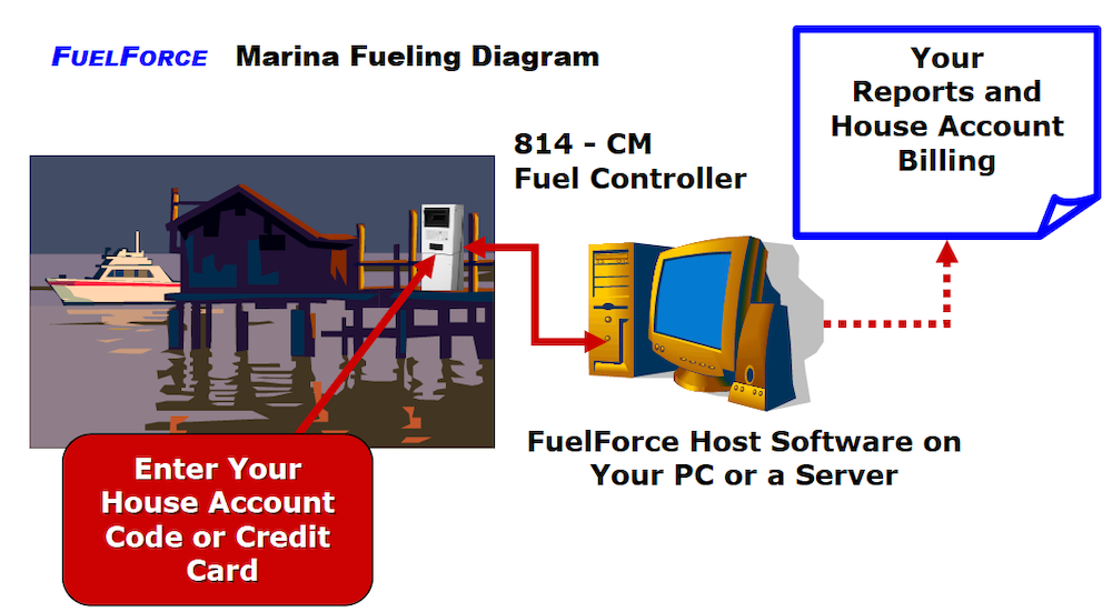 FuelForce-Marina-Fueling-Diagram.png