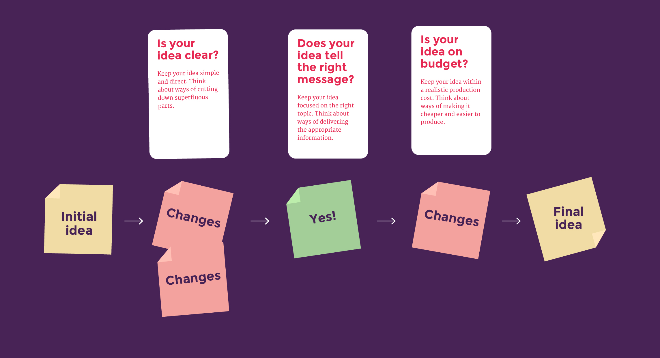 It's hard to decide on ideas. Use this method for decision making tool.