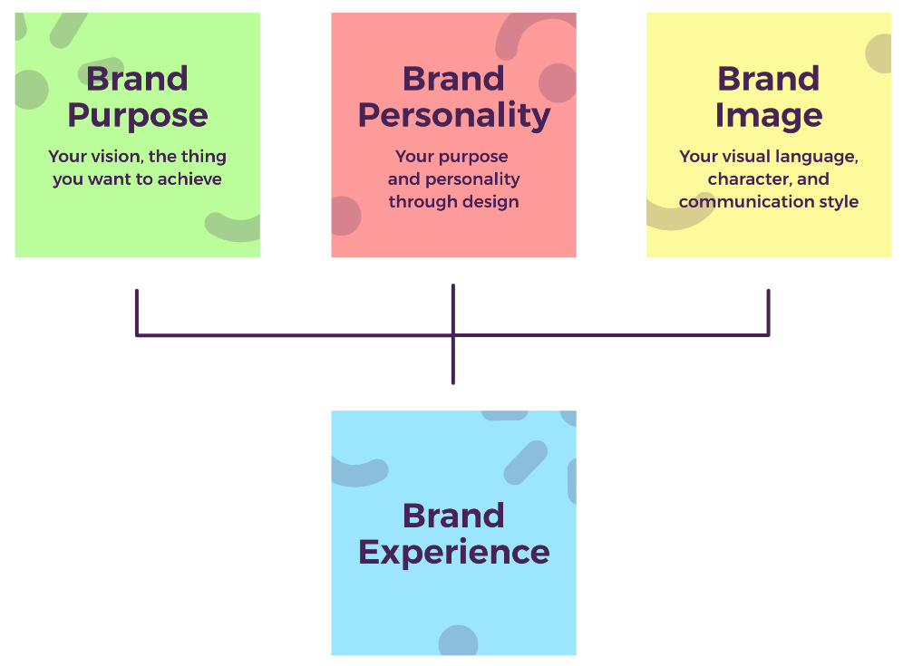 Brand-Experience-Diagram.png
