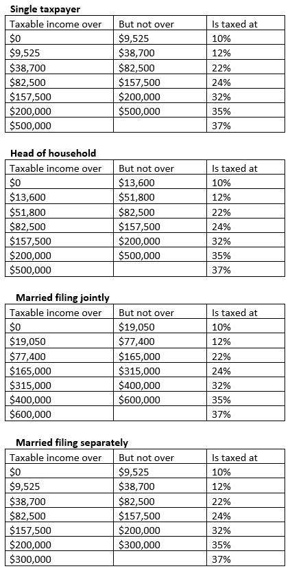 Tax_Cuts_Jobs_Act_Individual_Brackets.png
