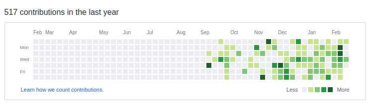 Uli's Github    contributions over the last 6 months clearly shows the influence of spending more time around coders lately
