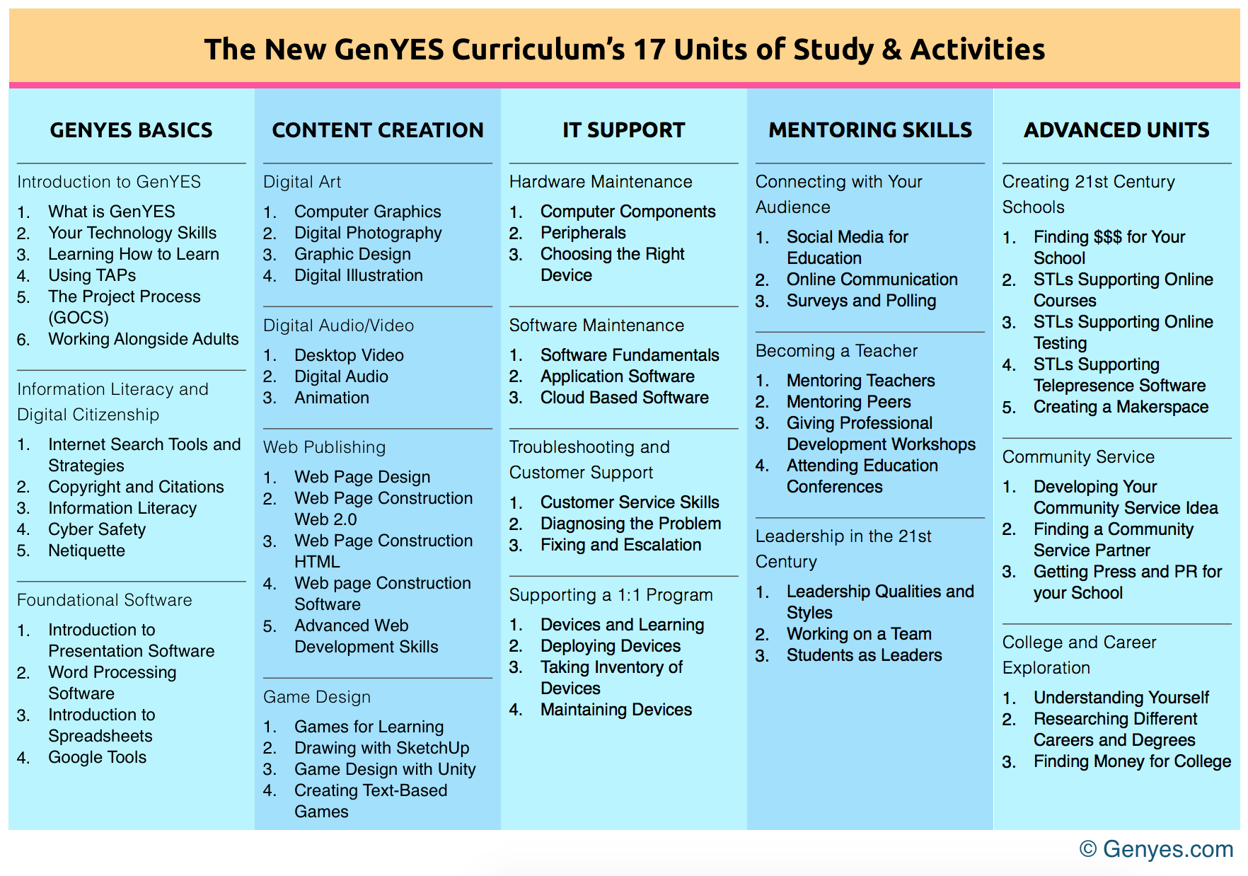 New GenYES Curriculum Units and Activities