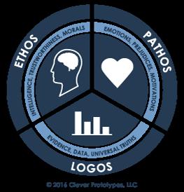 ethos-pathos-logos.png