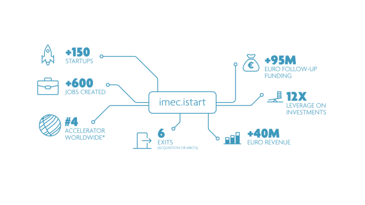 This business incubation track focuses on startups active in the fintech,insurtech and cybersecurity markets