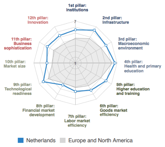 Source: WEF (2018)