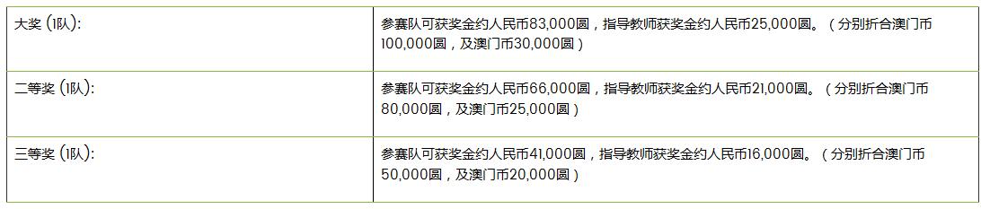 *所有奖金以澳门圆计算,人民币汇率仅供参考。