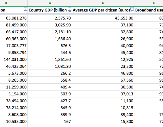 Example European country-by-country economic data