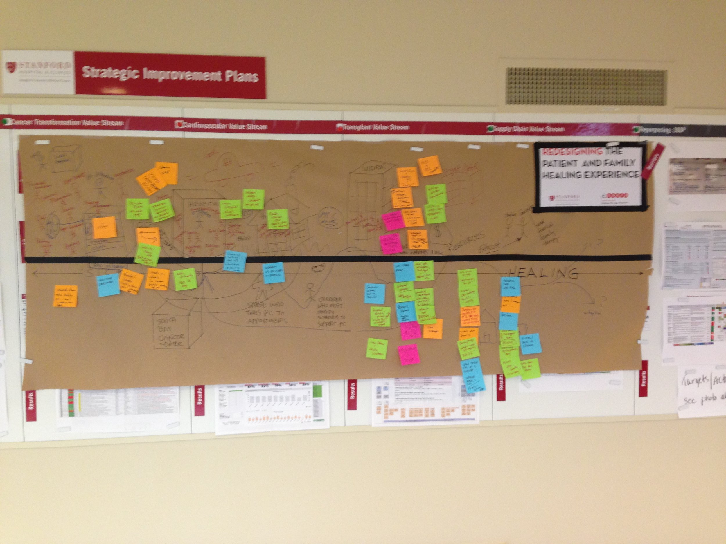 Journey map of the healing experience for a cancer patient. We worked on this in the hallway to allow people who passed by to provide input.