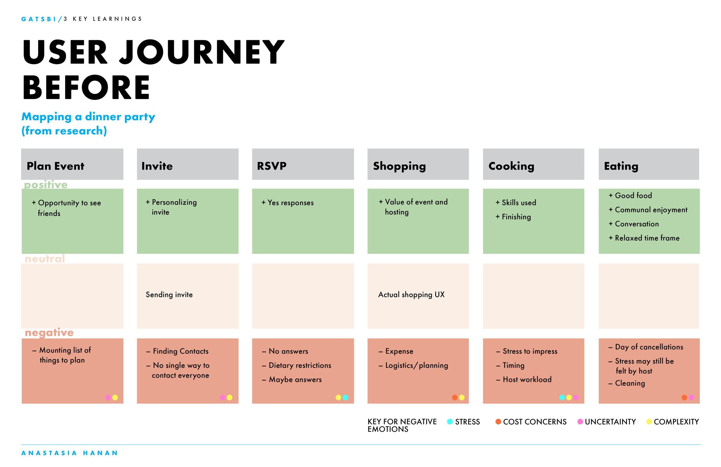 Gatsbi Process Research_Website14.jpg