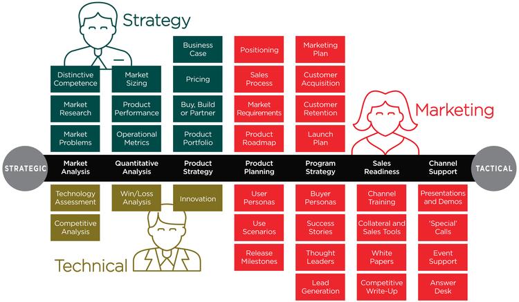 Source:  The Pragmatic Marketing Framework