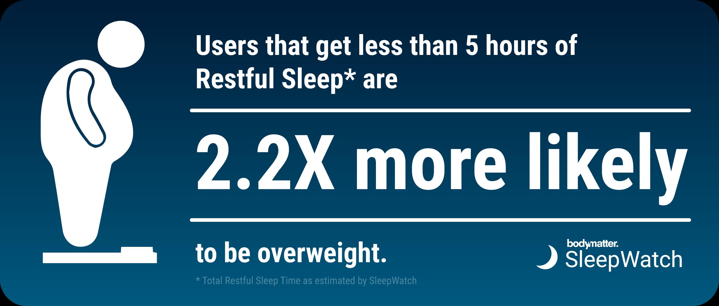 sleepwatch_user_data_restful_sleep_overweight.png