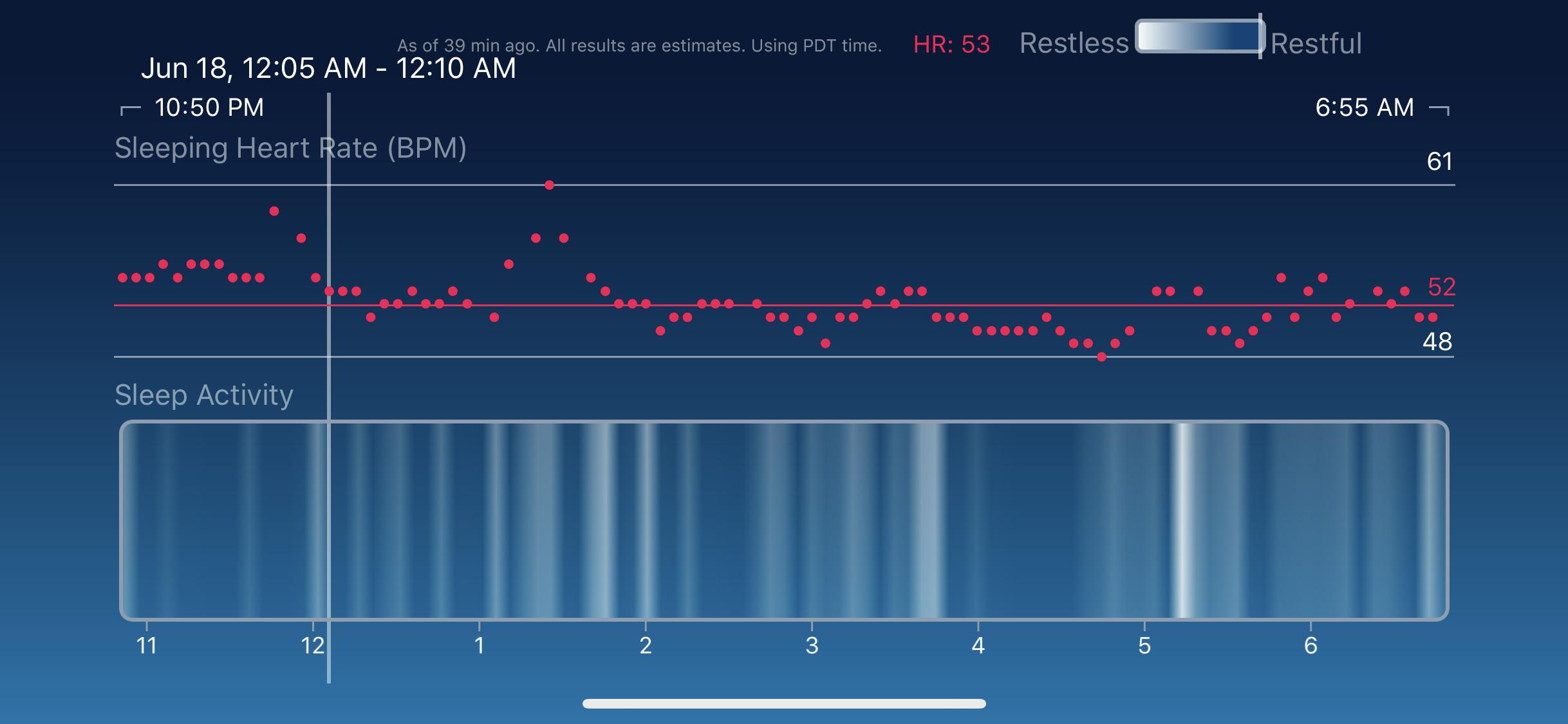 The Previous Sleep Activity Graph