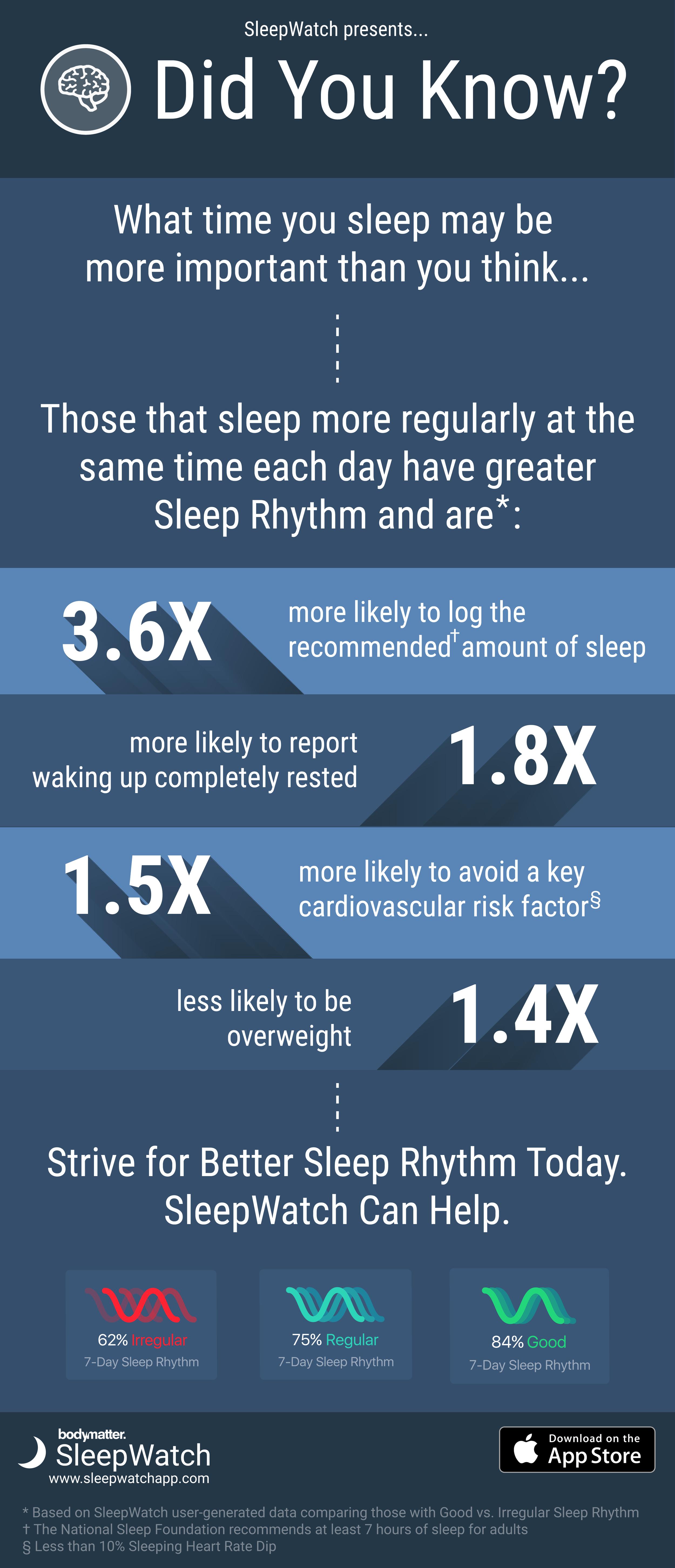 Sleep Rhythm Infographic - SleepWatch by Bodymatter