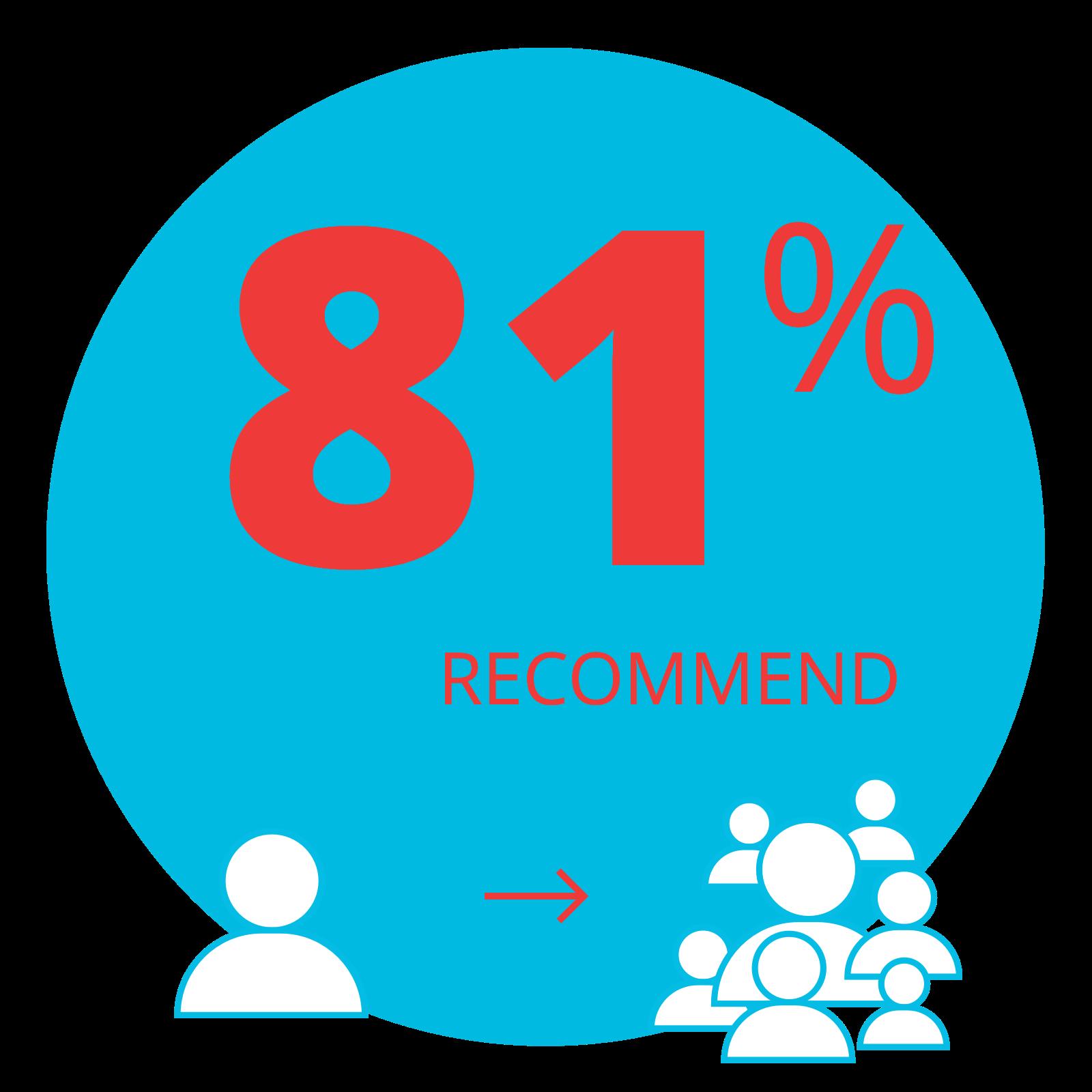 81_Percent_Rec.png