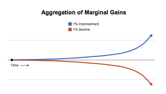Marginal gains - diagram