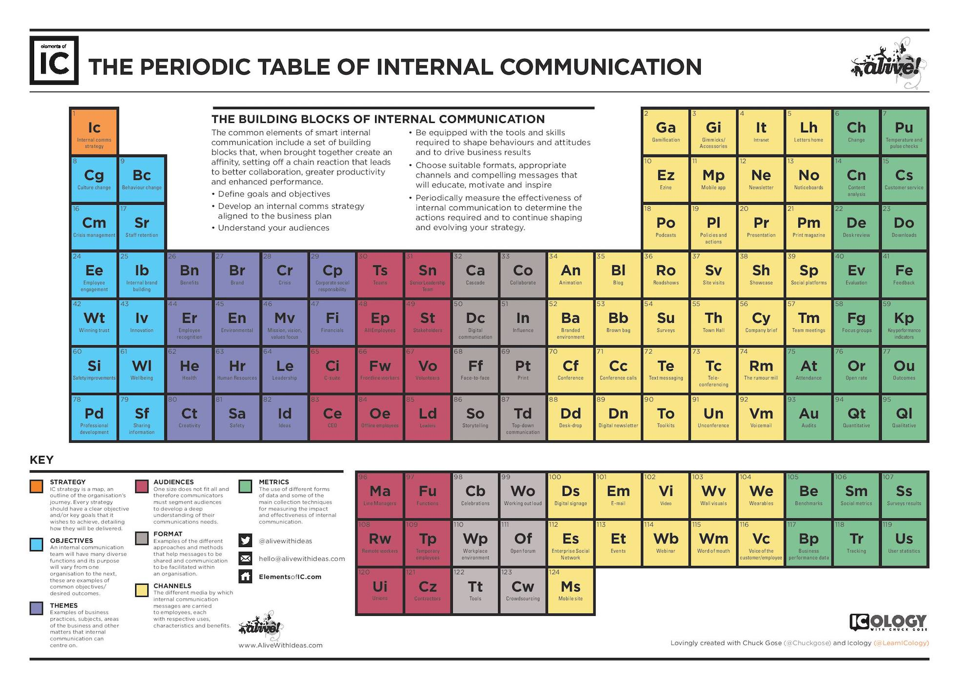 Periodic-table-internal-communication-chuck-gose-alan-oram.jpg