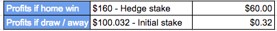 Expected profits after hedging my bet