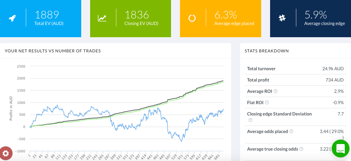 The Dailytrades dashboard gives you an overview of your stats.