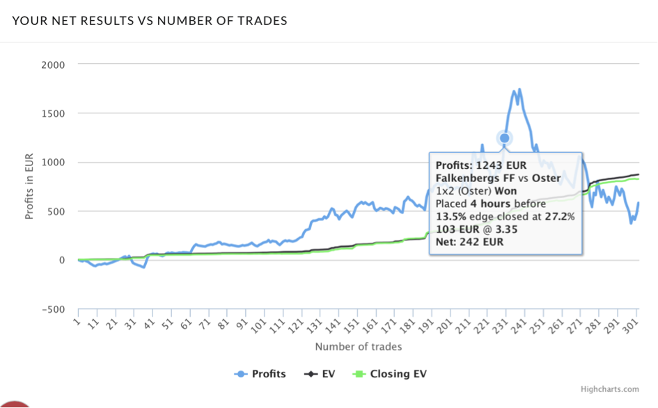 Stats and performance graph. Showing your profits, closing EV and EV based on the time the trade was placed.