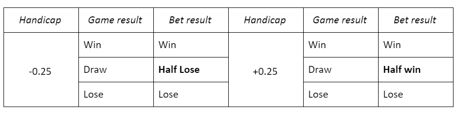 Asian Handicap Table
