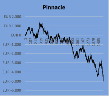 Pinnacle Results