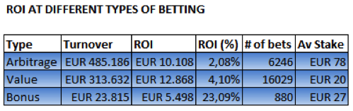 ROI at different types of betting