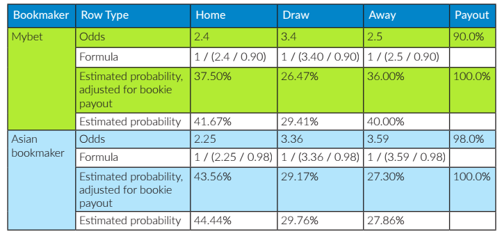 Sharp vs Soft Bookie Odds and Probability