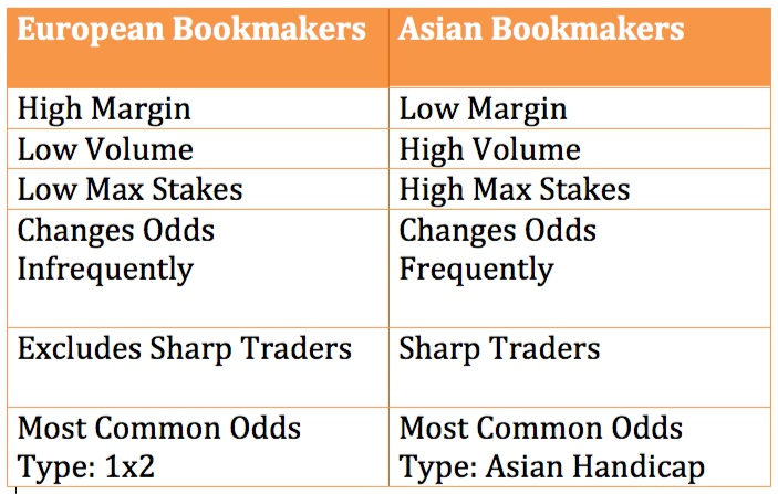 differences+between+soft+and+sharp+bookmakers