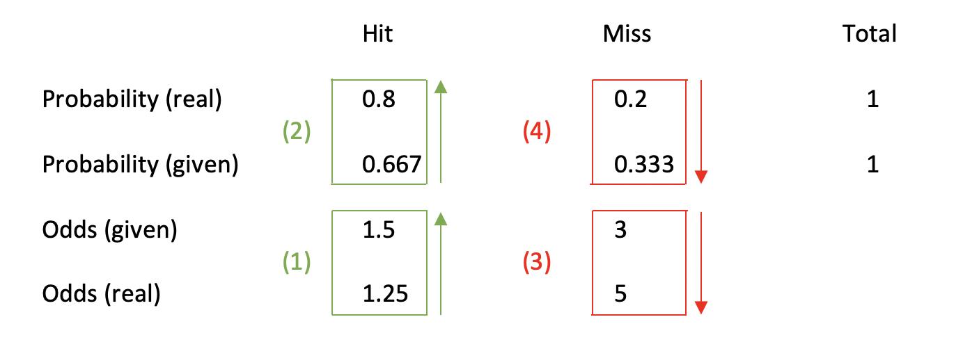 How overvalued and undervalued odds and probability works together.
