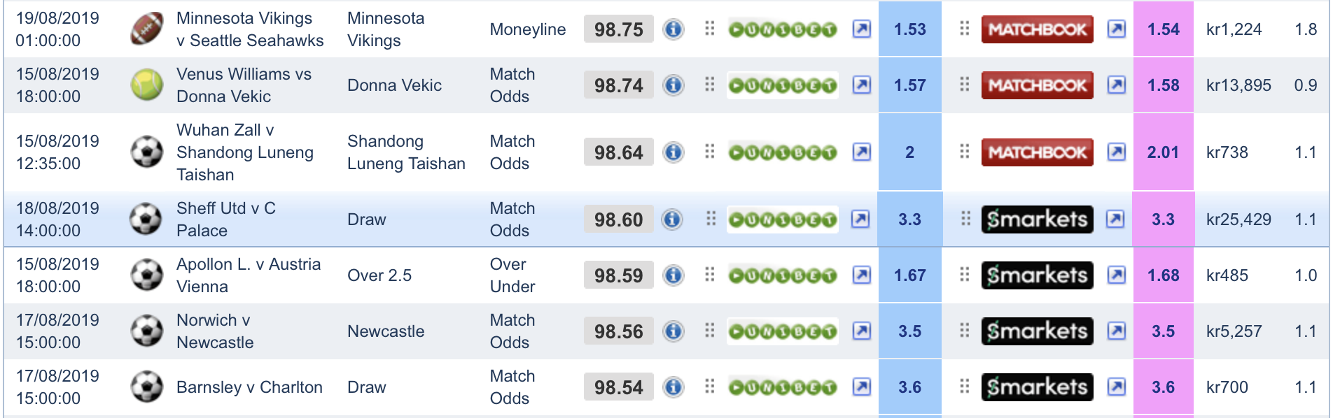 Some matches on Software A, comparing odds between bookie and exchanges.