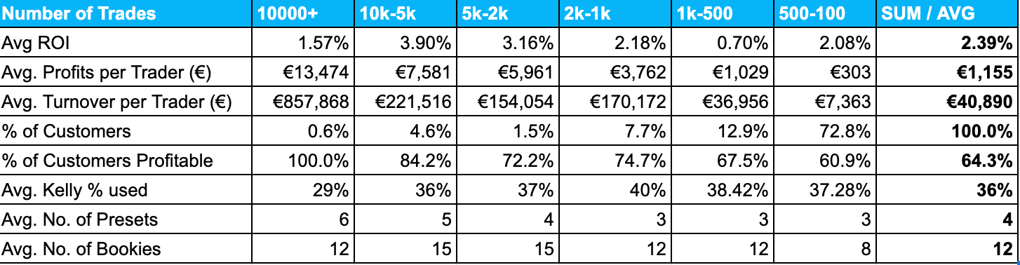 The Trademate Sports Customer's Results based on the number of trades placed
