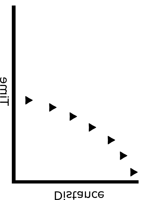Figure 2: The same plot as above, but with the x and y-axes exchanged. The object is moving to the left and speeding up (since it covers more horizontal distance per vertical tick).Labels also flipped for dramatic effect.