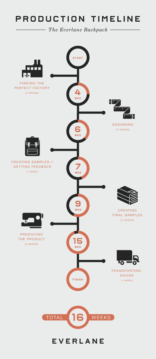 Everlane's production timeline infographic, which went viral on Tumblr. http://tumblr.everlane.com/post/21041524112