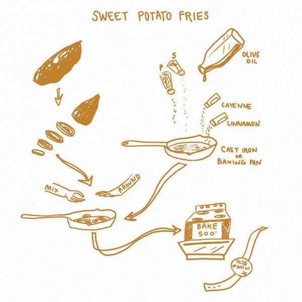 Sweet Potato Recipe infographic