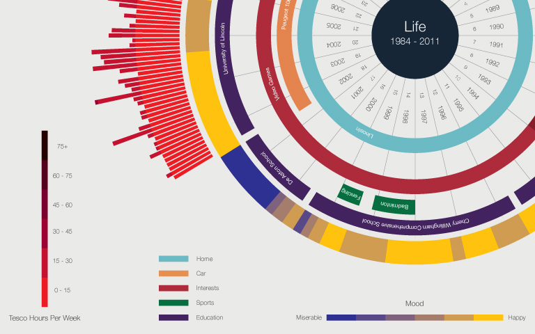 Close up of Life in Data