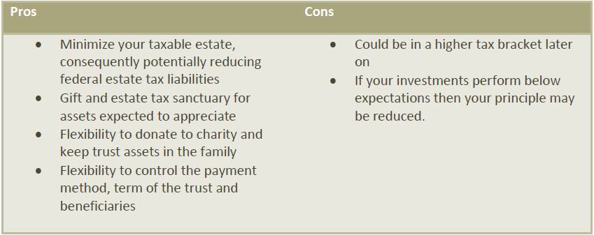 Charitable lead Trust Pros and Cons