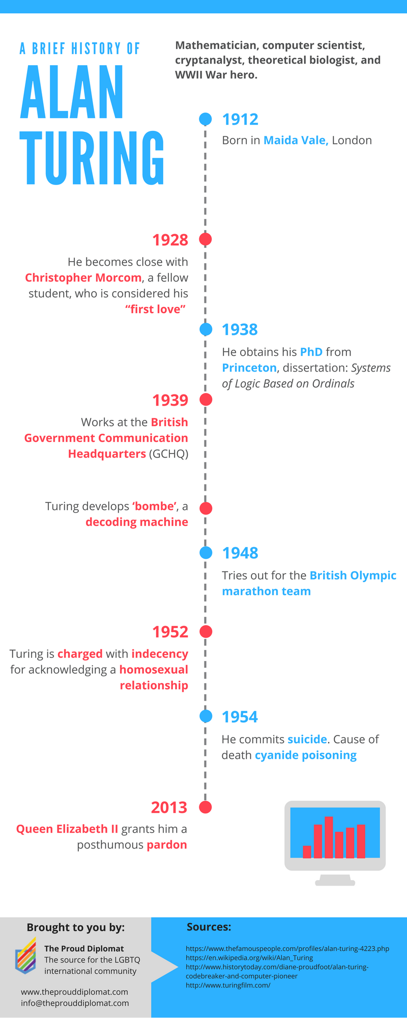 brief-history-alan-turing-theprouddiplomat.png
