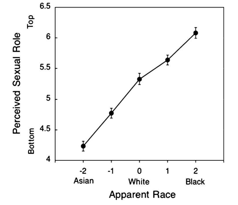 Figure 2. - Visualization of data on US perceived sexual roles when applied to race-based visual cues.(David Lick and Kerri Johnson/UCLA)