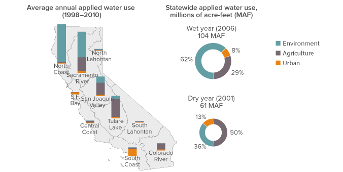 "SOURCE: Department of Water Resources (2013).  California Water Plan Update  (Bulletin 160-13).  NOTE: The figure shows applied water use. The statewide average for 1998-2010 was 79.8 MAF. Environment (40.5 MAF average) includes water for ""wild and scenic"" rivers, required Delta outflow, instream flows, and managed wetlands. Urban (8.3 MAF) includes residential, commercial, and industrial uses, and large landscapes. Agriculture (31 MAF) includes water for crop production. Net water use—i.e., the volume consumed by people or plants, embodied in manufactured goods, evaporated, or discharged to saline waters—is lower. The figure excludes water used to actively recharge groundwater basins (3% for urban and 1% for agriculture on average), conveyance losses (2% for urban and 7% for agriculture), and water used for energy production (less than 2% of urban use)."
