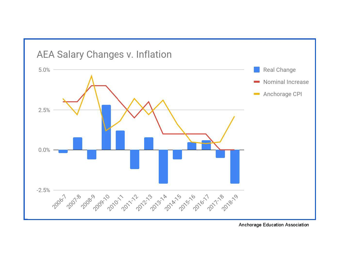 AEA Salary Changes v. Inflation   * This graph demonstrates the relationship between actual salary schedule increases and the corresponding Anchorage annual inflation rates. The fact is that educator salaries have been stagnant over the last decade in real terms. The CAEPR study cited above stated that Anchorage educators were 10% underpaid in 2015 and there has already been about 3% inflation since then.