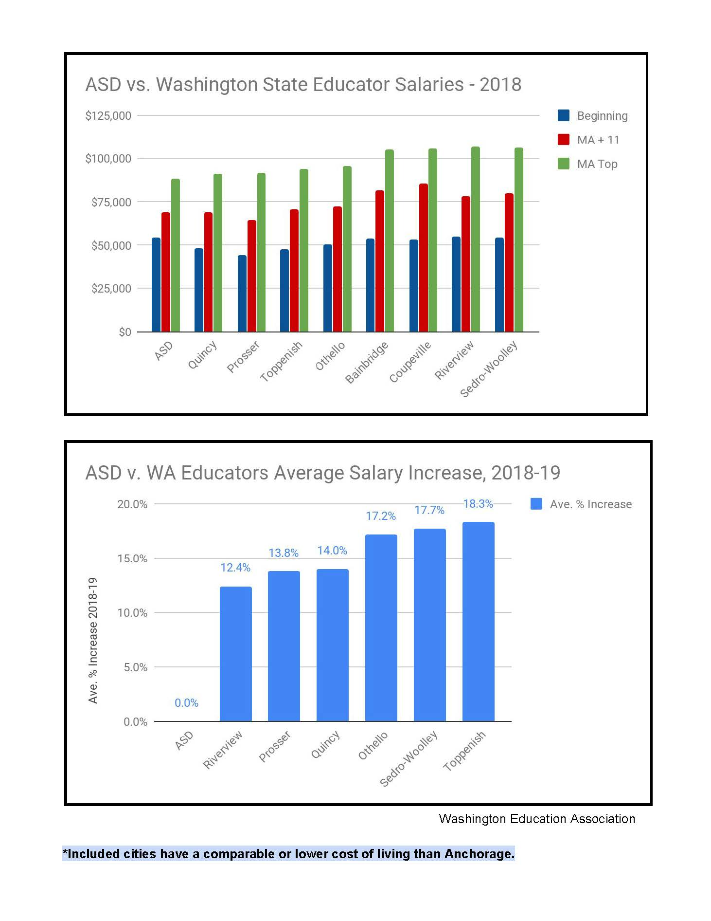 ASD v. WA Salaries   * Given the national teacher shortage and increasing mobility of employees in the United States, it is no longer sufficient to only compare to other Alaskan districts, as all districts in the country are competing with each other for employees. Many districts in our closest neighboring state, Washington, have recently been offering substantial compensation increases. There are many Washington districts who have higher salaries than those included in these graphs and/or given higher percentage increases. However, these were highlighted because they are in communities with a cost of living comparable to or lower than that of Anchorage - and yet higher salaries overall. (And while not shown here, only one has a pay scale with more steps than ASD's.) Coupled with a defined benefit retirement system, Washington and other states are becoming more and more attractive places for educators to work and live relative to Anchorage - a fact that ASD will have to address.