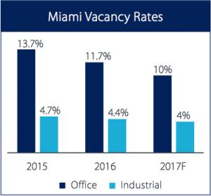 Miami Vacancy Rates Office Industrial