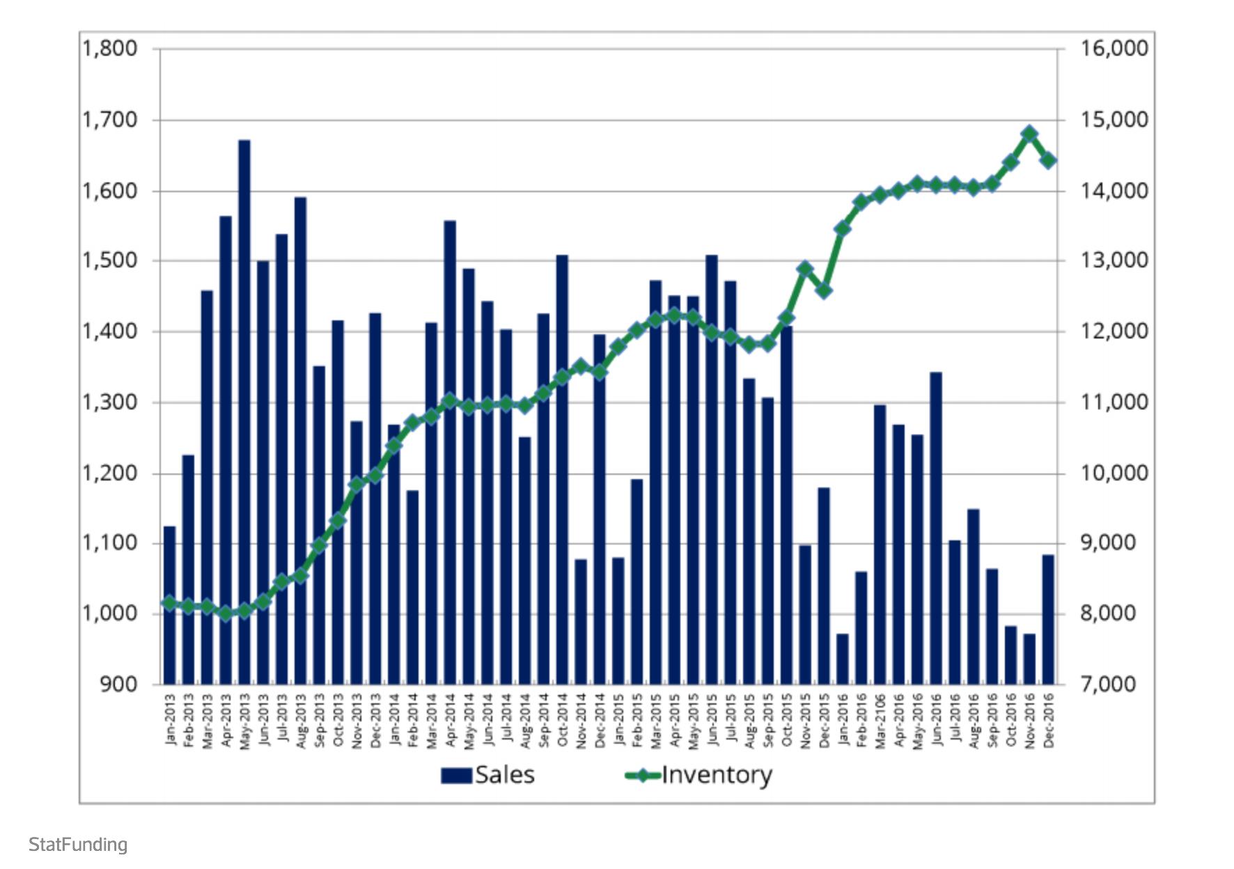 Miami Condo Sales Inventory